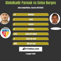 Abdulkadir Parmak vs Celso Borges h2h player stats