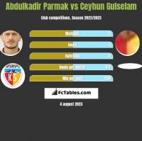 Abdulkadir Parmak vs Ceyhun Gulselam h2h player stats