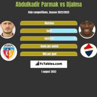 Abdulkadir Parmak vs Djalma h2h player stats