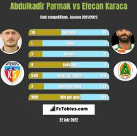 Abdulkadir Parmak vs Efecan Karaca h2h player stats