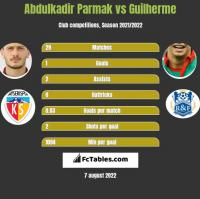 Abdulkadir Parmak vs Guilherme h2h player stats