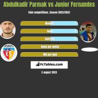 Abdulkadir Parmak vs Junior Fernandes h2h player stats