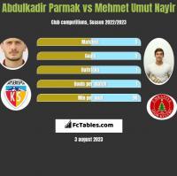Abdulkadir Parmak vs Mehmet Umut Nayir h2h player stats
