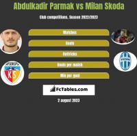 Abdulkadir Parmak vs Milan Skoda h2h player stats