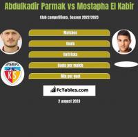 Abdulkadir Parmak vs Mostapha El Kabir h2h player stats