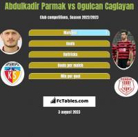 Abdulkadir Parmak vs Ogulcan Caglayan h2h player stats