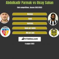 Abdulkadir Parmak vs Olcay Sahan h2h player stats