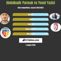 Abdulkadir Parmak vs Yusuf Yazici h2h player stats