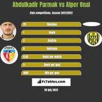 Abdulkadir Parmak vs Alper Onal h2h player stats