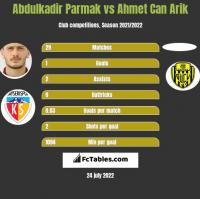 Abdulkadir Parmak vs Ahmet Can Arik h2h player stats