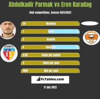 Abdulkadir Parmak vs Eren Karadag h2h player stats