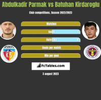 Abdulkadir Parmak vs Batuhan Kirdaroglu h2h player stats