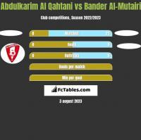 Abdulkarim Al Qahtani vs Bander Al-Mutairi h2h player stats