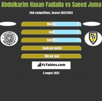 Abdulkarim Hasan Fadlalla vs Saeed Juma h2h player stats
