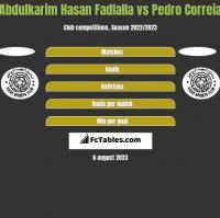 Abdulkarim Hasan Fadlalla vs Pedro Correia h2h player stats