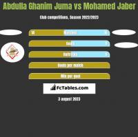 Abdulla Ghanim Juma vs Mohamed Jaber h2h player stats