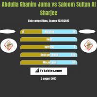 Abdulla Ghanim Juma vs Saleem Sultan Al Sharjee h2h player stats