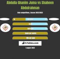 Abdulla Ghanim Juma vs Shaheen Abdulrahman h2h player stats