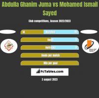 Abdulla Ghanim Juma vs Mohamed Ismail Sayed h2h player stats