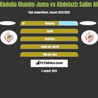 Abdulla Ghanim Juma vs Abdelaziz Salim Ali h2h player stats
