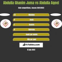 Abdulla Ghanim Juma vs Abdulla Aqeel h2h player stats