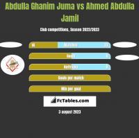 Abdulla Ghanim Juma vs Ahmed Abdulla Jamil h2h player stats