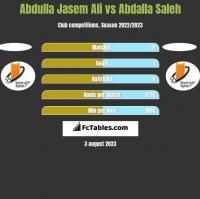 Abdulla Jasem Ali vs Abdalla Saleh h2h player stats