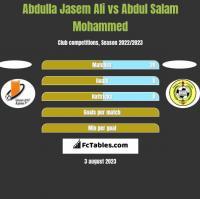Abdulla Jasem Ali vs Abdul Salam Mohammed h2h player stats
