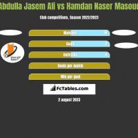 Abdulla Jasem Ali vs Hamdan Naser Masoud h2h player stats
