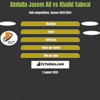 Abdulla Jasem Ali vs Khalid Sabeal h2h player stats