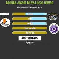 Abdulla Jasem Ali vs Lucas Galvao h2h player stats