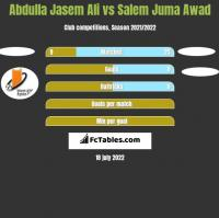 Abdulla Jasem Ali vs Salem Juma Awad h2h player stats