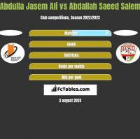Abdulla Jasem Ali vs Abdallah Saeed Salem h2h player stats