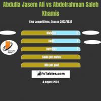 Abdulla Jasem Ali vs Abdelrahman Saleh Khamis h2h player stats