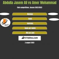 Abdulla Jasem Ali vs Amer Mohammad h2h player stats