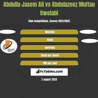 Abdulla Jasem Ali vs Abdulazeez Muftau Owolabi h2h player stats