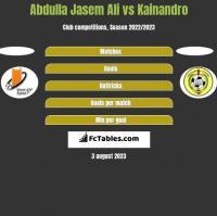 Abdulla Jasem Ali vs Kainandro h2h player stats