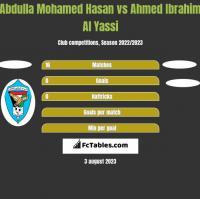 Abdulla Mohamed Hasan vs Ahmed Ibrahim Al Yassi h2h player stats