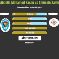 Abdulla Mohamed Hasan vs Alhusein Saleh h2h player stats