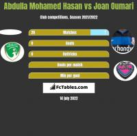 Abdulla Mohamed Hasan vs Joan Oumari h2h player stats