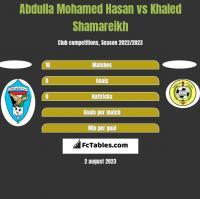 Abdulla Mohamed Hasan vs Khaled Shamareikh h2h player stats