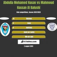 Abdulla Mohamed Hasan vs Mahmoud Hassan Al Balushi h2h player stats