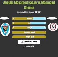 Abdulla Mohamed Hasan vs Mahmoud Khamis h2h player stats