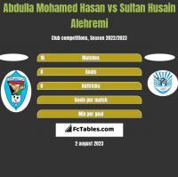 Abdulla Mohamed Hasan vs Sultan Husain Alehremi h2h player stats