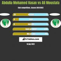 Abdulla Mohamed Hasan vs Ali Moustafa h2h player stats
