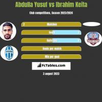 Abdulla Yusuf vs Ibrahim Keita h2h player stats