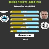 Abdulla Yusuf vs Jakub Hora h2h player stats