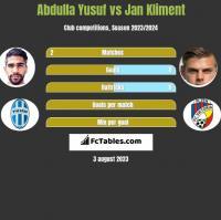 Abdulla Yusuf vs Jan Kliment h2h player stats
