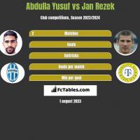 Abdulla Yusuf vs Jan Rezek h2h player stats