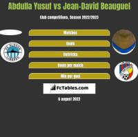 Abdulla Yusuf vs Jean-David Beauguel h2h player stats